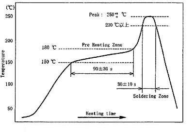 Reflow soldering temperature curve